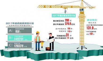 浏阳今年铺排重点建设项目260个